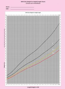 WHO-Girls-Weight-for-Height-Length-Chart